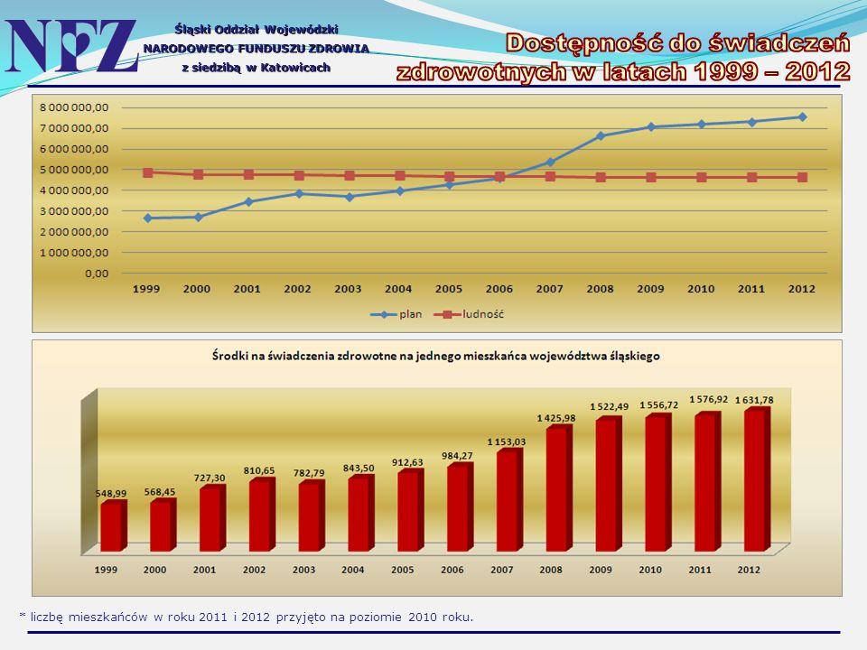 Śląski Oddział Wojewódzki NARODOWEGO FUNDUSZU ZDROWIA z siedzibą w Katowicach * liczbę mieszkańców w roku 2011 i 2012 przyjęto na poziomie 2010 roku.