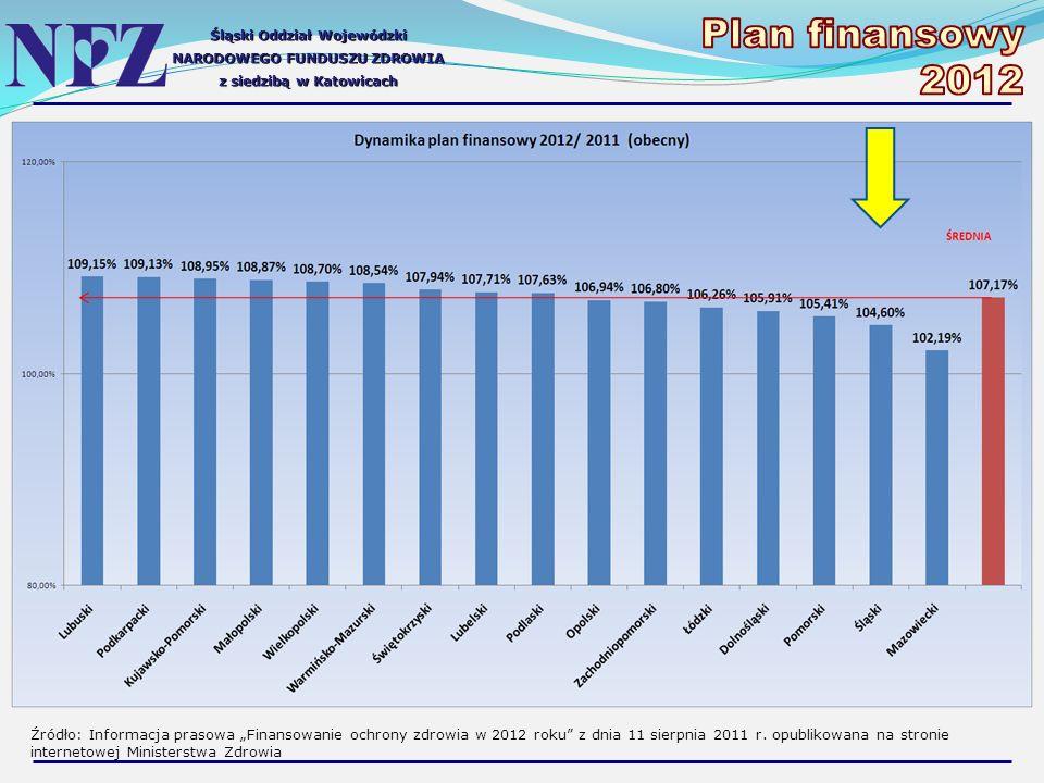 Śląski Oddział Wojewódzki NARODOWEGO FUNDUSZU ZDROWIA z siedzibą w Katowicach Źródło: Informacja prasowa Finansowanie ochrony zdrowia w 2012 roku z dnia 11 sierpnia 2011 r.