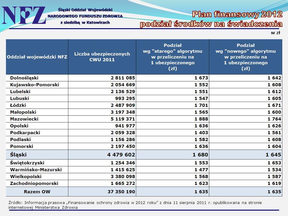 Śląski Oddział Wojewódzki NARODOWEGO FUNDUSZU ZDROWIA z siedzibą w Katowicach w zł Źródło: Informacja prasowa Finansowanie ochrony zdrowia w 2012 roku z dnia 11 sierpnia 2011 r.