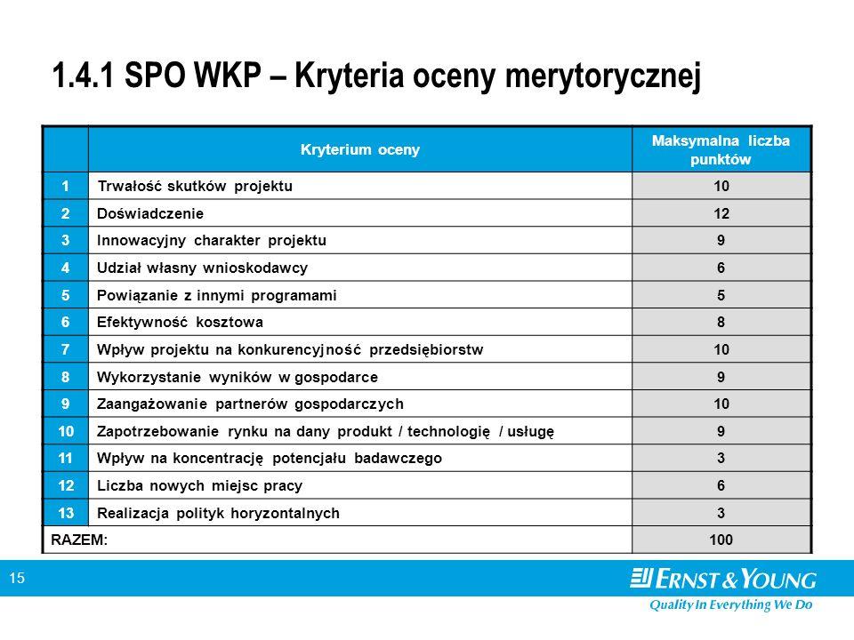 15 1.4.1 SPO WKP – Kryteria oceny merytorycznej Kryterium oceny Maksymalna liczba punktów 1Trwałość skutków projektu10 2Doświadczenie12 3Innowacyjny charakter projektu9 4Udział własny wnioskodawcy6 5Powiązanie z innymi programami5 6Efektywność kosztowa8 7Wpływ projektu na konkurencyjność przedsiębiorstw10 8Wykorzystanie wyników w gospodarce9 9Zaangażowanie partnerów gospodarczych10 Zapotrzebowanie rynku na dany produkt / technologię / usługę9 11Wpływ na koncentrację potencjału badawczego3 12Liczba nowych miejsc pracy6 13Realizacja polityk horyzontalnych3 RAZEM:100