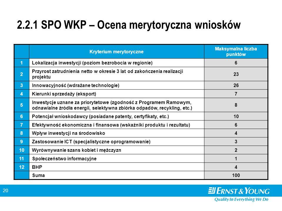 20 2.2.1 SPO WKP – Ocena merytoryczna wniosków Kryterium merytoryczne Maksymalna liczba punktów 1Lokalizacja inwestycji (poziom bezrobocia w regionie)6 2 Przyrost zatrudnienia netto w okresie 3 lat od zakończenia realizacji projektu 23 3Innowacyjność (wdrażane technologie)26 4Kierunki sprzedaży (eksport)7 5 Inwestycje uznane za priorytetowe (zgodność z Programem Ramowym, odnawialne źródła energii, selektywna zbiórka odpadów, recykling, etc.) 8 6Potencjał wnioskodawcy (posiadane patenty, certyfikaty, etc.)10 7Efektywność ekonomiczna i finansowa (wskaźniki produktu i rezultatu)6 8Wpływ inwestycji na środowisko4 9Zastosowanie ICT (specjalistyczne oprogramowanie)3 10Wyrównywanie szans kobiet i mężczyzn2 11Społeczeństwo informacyjne1 12BHP4 Suma100