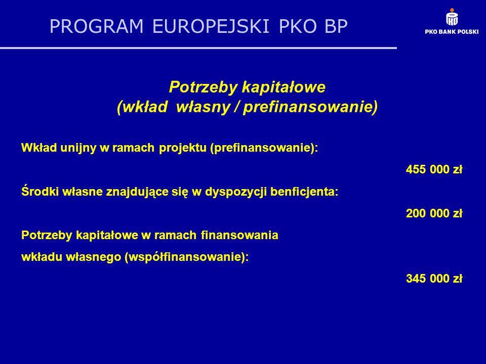 PROGRAM EUROPEJSKI PKO BP Potrzeby kapitałowe (wkład własny / prefinansowanie) Wkład unijny w ramach projektu (prefinansowanie): 455 000 zł Środki wła