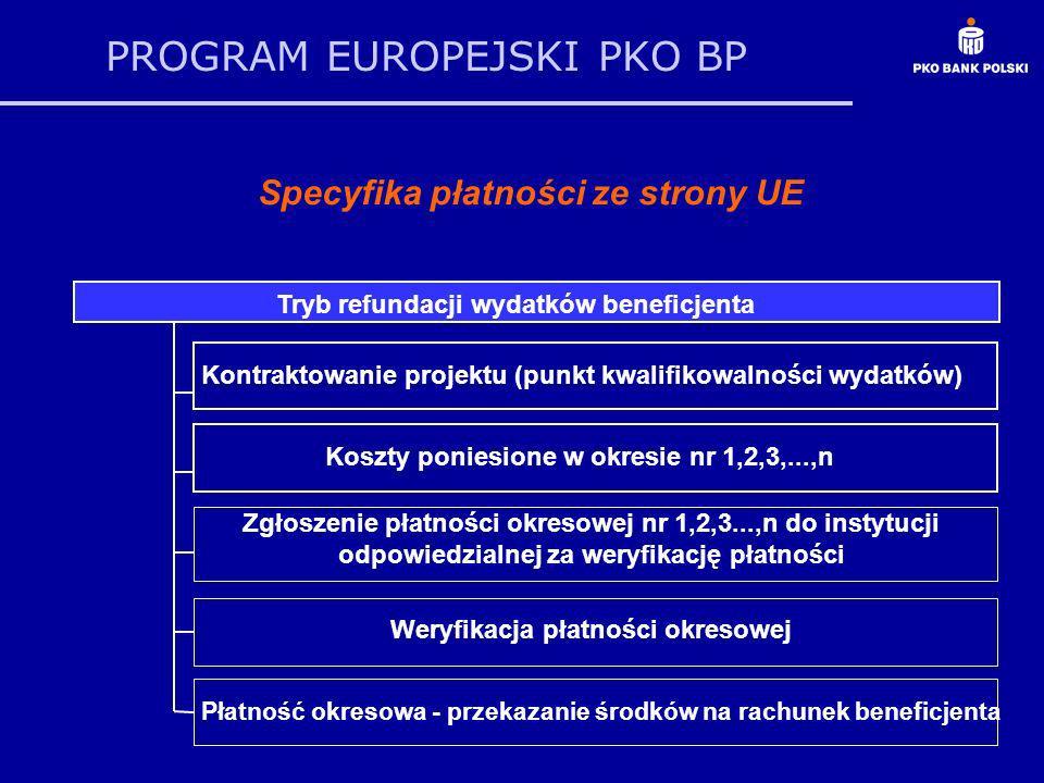 PROGRAM EUROPEJSKI PKO BP Specyfika płatności ze strony UE Kontraktowanie projektu (punkt kwalifikowalności wydatków) Koszty poniesione w okresie nr 1,2,3,...,n Zgłoszenie płatności okresowej nr 1,2,3...,n do instytucji odpowiedzialnej za weryfikację płatności Weryfikacja płatności okresowej Płatność okresowa - przekazanie środków na rachunek beneficjenta Tryb refundacji wydatków beneficjenta