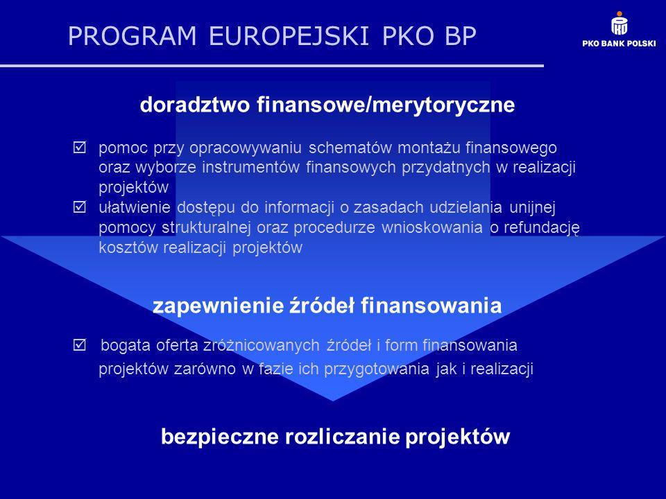 PROGRAM EUROPEJSKI PKO BP bezpieczne rozliczanie projektów doradztwo finansowe/merytoryczne pomoc przy opracowywaniu schematów montażu finansowego oraz wyborze instrumentów finansowych przydatnych w realizacji projektów ułatwienie dostępu do informacji o zasadach udzielania unijnej pomocy strukturalnej oraz procedurze wnioskowania o refundację kosztów realizacji projektów zapewnienie źródeł finansowania bogata oferta zróżnicowanych źródeł i form finansowania projektów zarówno w fazie ich przygotowania jak i realizacji