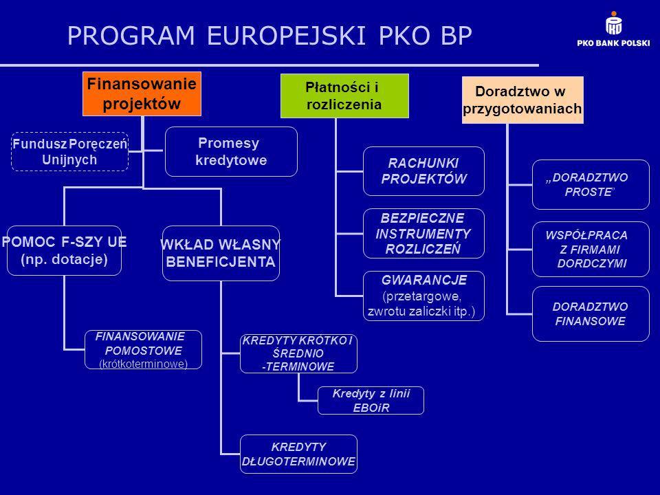 PROGRAM EUROPEJSKI PKO BP Finansowanie projektów Płatności i rozliczenia POMOC F-SZY UE (np. dotacje) WKŁAD WŁASNY BENEFICJENTA FINANSOWANIE POMOSTOWE