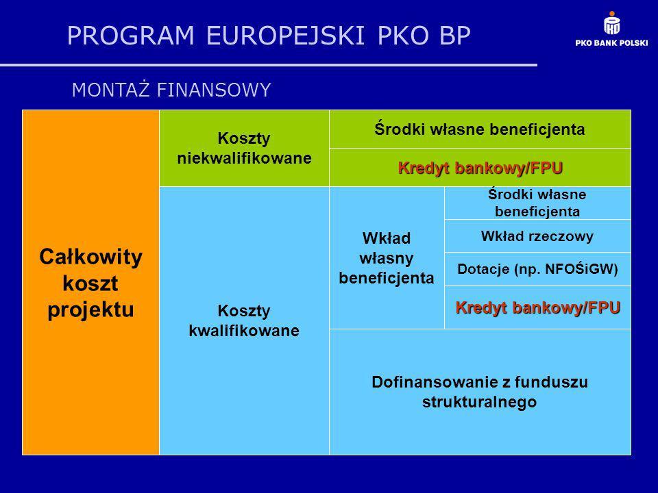 PROGRAM EUROPEJSKI PKO BP Przebieg realizacji projektu aspekty finansowe - założenia Przewidywany czas trwania projektu: 12 miesięcy Przewidywany koszt realizacji projektu: 1 000 000 zł Wysokość kosztu kwalifikowanego projektu zdeklarowana we wniosku: 700 000 zł Wnioskowana stopa dofinansowania projektu ze środków UE: 65% Wolne środki własne JST: 200 000 zł