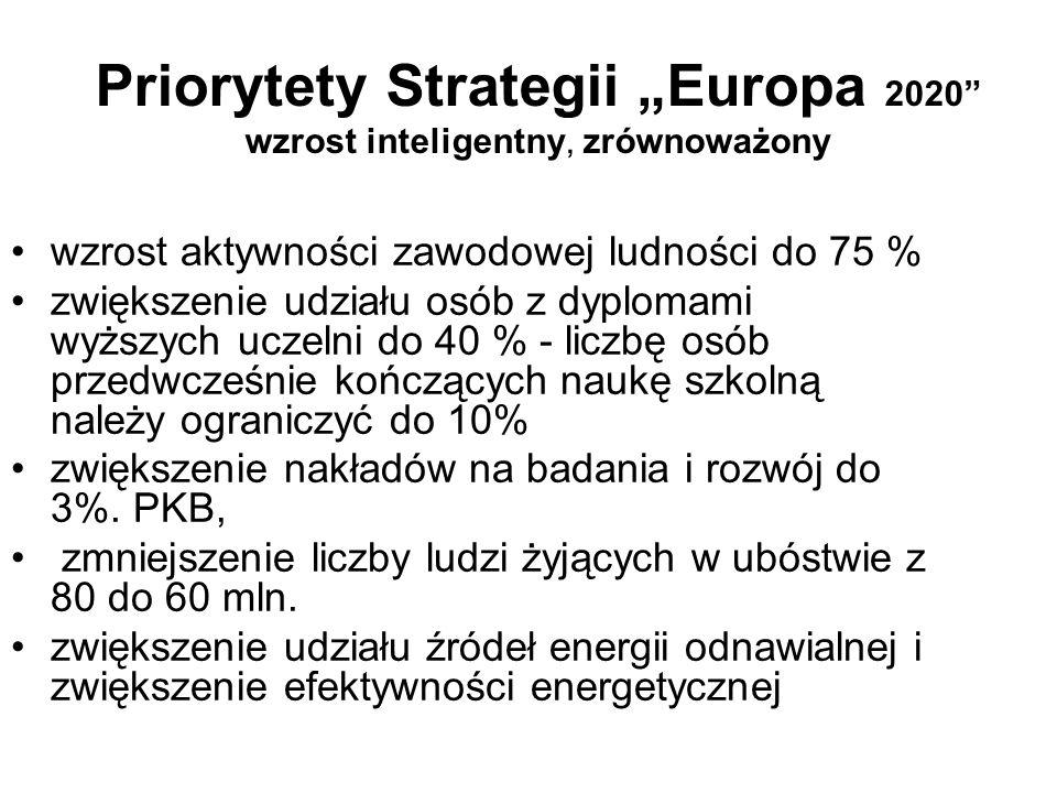 Priorytety Strategii Europa 2020 wzrost inteligentny, zrównoważony wzrost aktywności zawodowej ludności do 75 % zwiększenie udziału osób z dyplomami wyższych uczelni do 40 % - liczbę osób przedwcześnie kończących naukę szkolną należy ograniczyć do 10% zwiększenie nakładów na badania i rozwój do 3%.