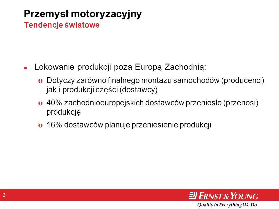 3 Przemysł motoryzacyjny Tendencje światowe n Lokowanie produkcji poza Europą Zachodnią: Þ Dotyczy zarówno finalnego montażu samochodów (producenci) j