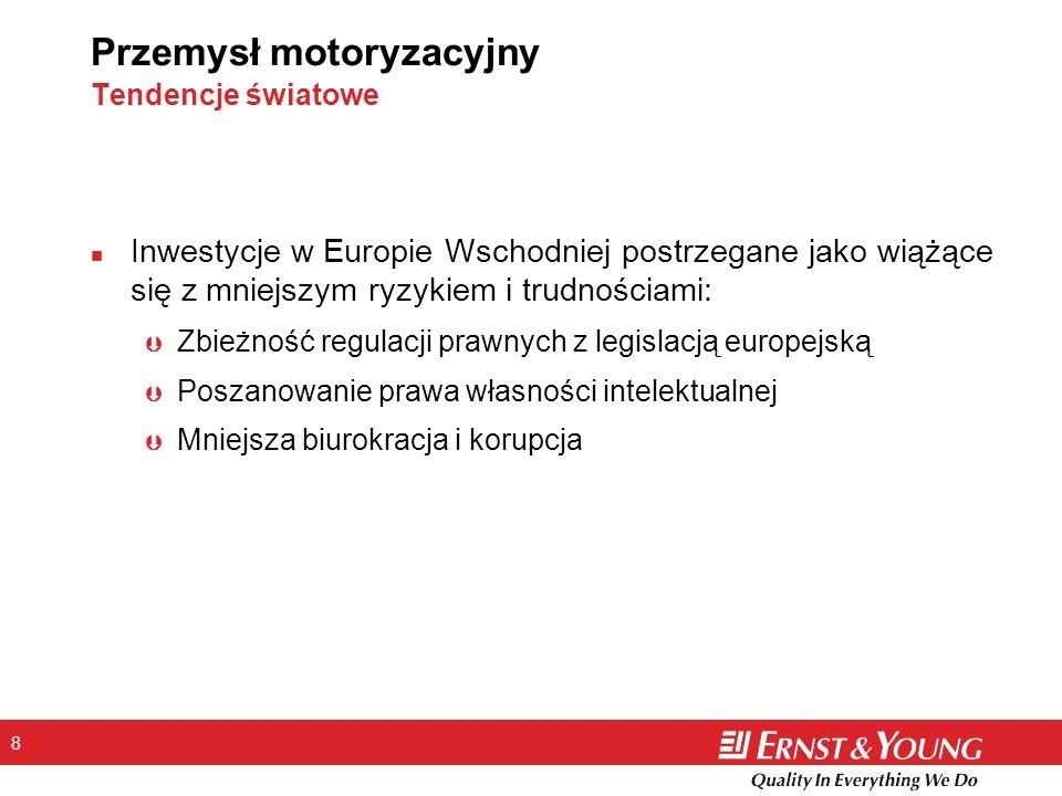 8 Przemysł motoryzacyjny Tendencje światowe n Inwestycje w Europie Wschodniej postrzegane jako wiążące się z mniejszym ryzykiem i trudnościami: Þ Zbie