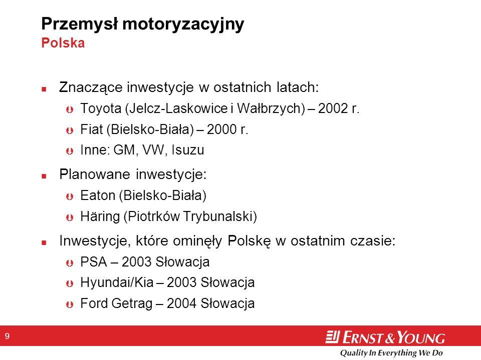 9 Przemysł motoryzacyjny Polska n Znaczące inwestycje w ostatnich latach: Þ Toyota (Jelcz-Laskowice i Wałbrzych) – 2002 r. Þ Fiat (Bielsko-Biała) – 20