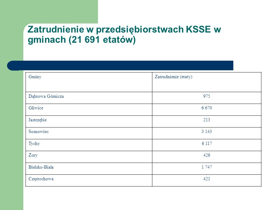 Zatrudnienie w przedsiębiorstwach KSSE w gminach (21 691 etatów) GminyZatrudnienie (etaty) Dąbrowa Górnicza975 Gliwice6 670 Jastrzębie213 Sosnowiec3 143 Tychy6 117 Żory426 Bielsko-Biała1 747 Częstochowa421