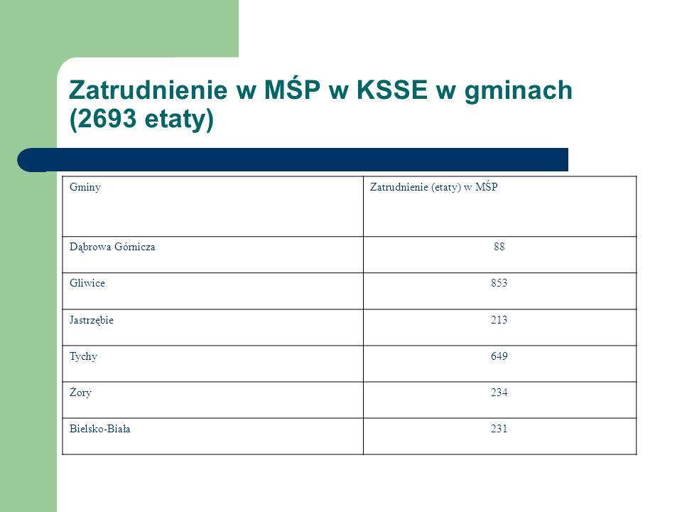 Zatrudnienie w MŚP w KSSE w gminach (2693 etaty) GminyZatrudnienie (etaty) w MŚP Dąbrowa Górnicza88 Gliwice853 Jastrzębie213 Tychy649 Żory234 Bielsko-Biała231