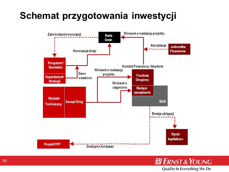 10 Schemat przygotowania inwestycji Fundusz Drogowy Rynki kapitałowe Bieżące zarządzanie Jednostka Finansowa Zarząd Dróg Projekt PPP Komitet Finansowy