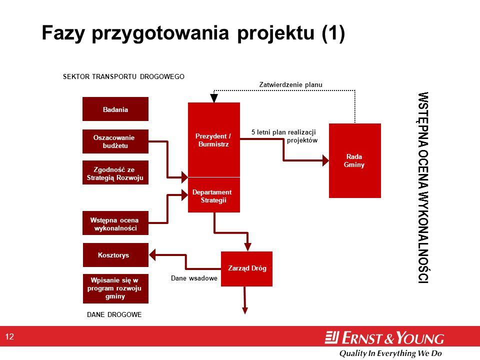 12 Fazy przygotowania projektu (1) WSTĘPNA OCENA WYKONALNOŚCI Badania Wstępna ocena wykonalności Zgodność ze Strategią Rozwoju Oszacowanie budżetu Kos