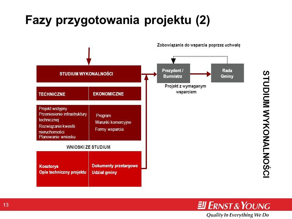 13 Fazy przygotowania projektu (2) STUDIUM WYKONALNOŚCI Prezydent / Burmistrz Rada Gminy STUDIUM WYKONALNOŚCI TECHNICZNE EKONOMICZNE Projekt wstępny P
