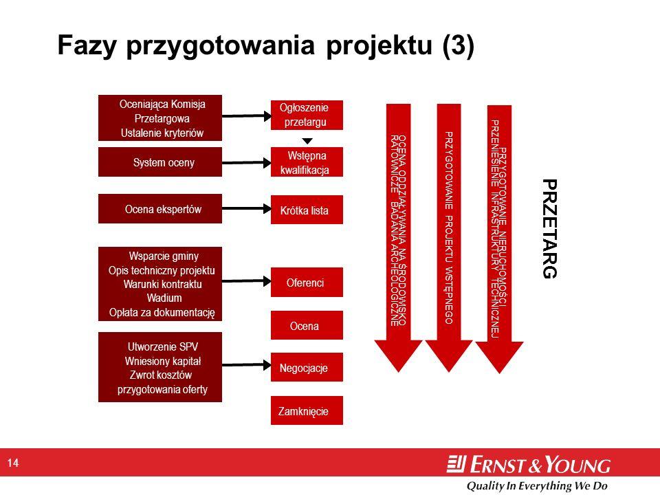 14 Fazy przygotowania projektu (3) PRZETARG Ogłoszenie przetargu Krótka lista Oferenci Ocena Wstępna kwalifikacja Negocjacje Zamknięcie System oceny O