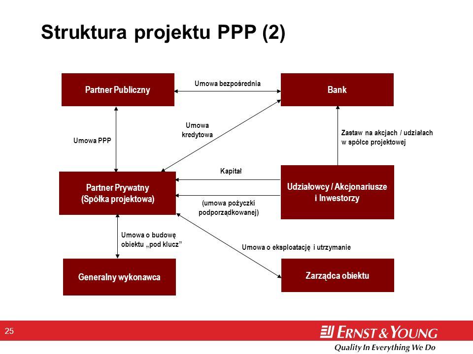 25 Struktura projektu PPP (2) Partner PublicznyBank Umowa bezpośrednia Partner Prywatny (Spółka projektowa) Umowa kredytowa Udziałowcy / Akcjonariusze