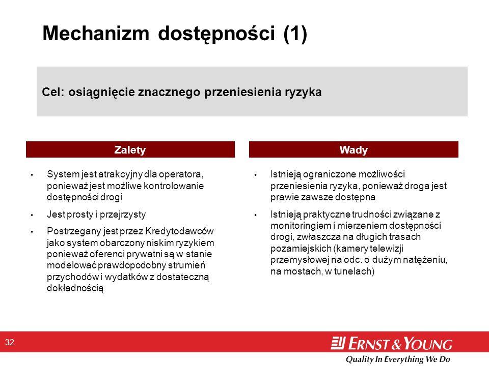 32 Mechanizm dostępności (1) Cel: osiągnięcie znacznego przeniesienia ryzyka System jest atrakcyjny dla operatora, ponieważ jest możliwe kontrolowanie