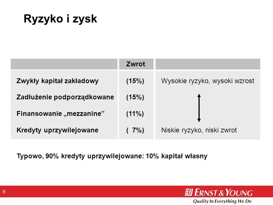 6 Ryzyko i zysk Zwrot Zwykły kapitał zakładowy(15%)Wysokie ryzyko, wysoki wzrost Zadłużenie podporządkowane (15%) Finansowanie mezzanine (11%) Kredyty