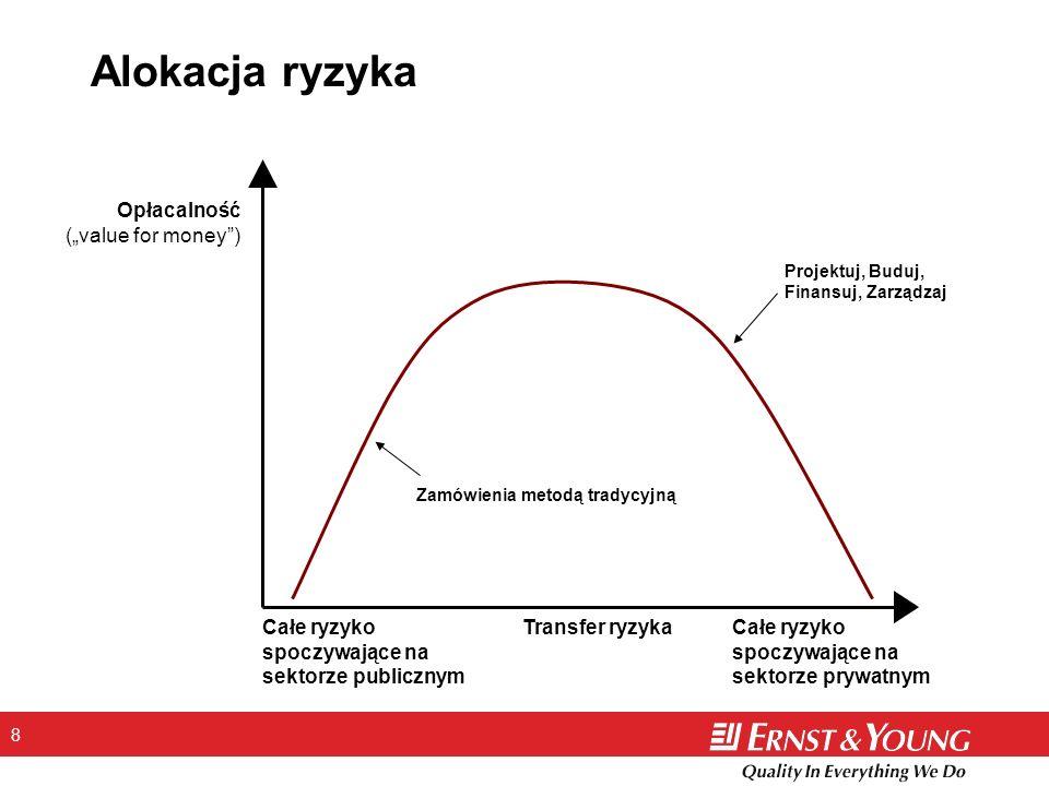8 Alokacja ryzyka Zamówienia metodą tradycyjną Projektuj, Buduj, Finansuj, Zarządzaj Całe ryzyko spoczywające na sektorze publicznym Transfer ryzykaCa