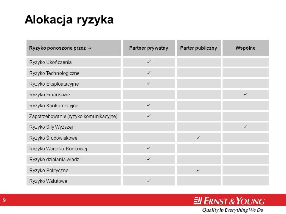 9 Alokacja ryzyka Ryzyko Walutowe Ryzyko Polityczne Parter publiczny Ryzyko działania władz Partner prywatny Ryzyko Wartości Końcowej Ryzyko Środowisk