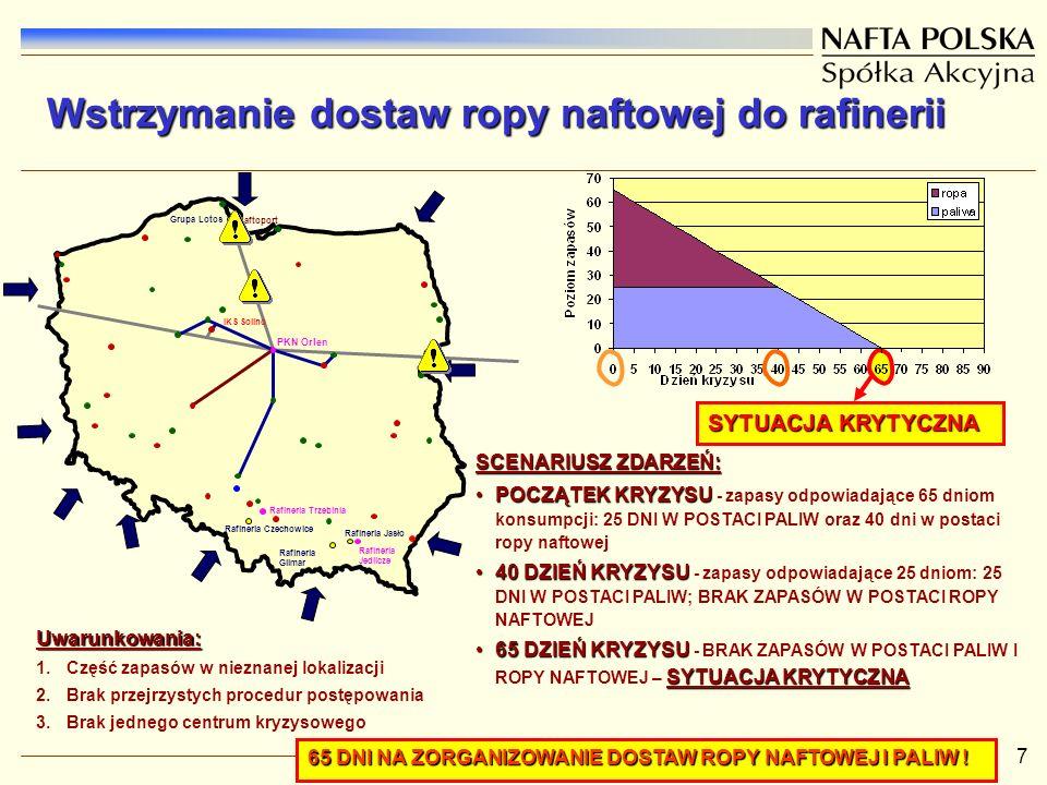 7 Naftoport Rafineria Jedlicze Rafineria Trzebinia PKN Orlen Rafineria Jasło Rafineria Glimar Rafineria Czechowice Grupa Lotos IKS Solino Wstrzymanie dostaw ropy naftowej do rafinerii SYTUACJA KRYTYCZNA SCENARIUSZ ZDARZEŃ: POCZĄTEK KRYZYSUPOCZĄTEK KRYZYSU - zapasy odpowiadające 65 dniom konsumpcji: 25 DNI W POSTACI PALIW oraz 40 dni w postaci ropy naftowej 40 DZIEŃ KRYZYSU40 DZIEŃ KRYZYSU - zapasy odpowiadające 25 dniom: 25 DNI W POSTACI PALIW; BRAK ZAPASÓW W POSTACI ROPY NAFTOWEJ 65 DZIEŃ KRYZYSU SYTUACJA KRYTYCZNA65 DZIEŃ KRYZYSU - BRAK ZAPASÓW W POSTACI PALIW I ROPY NAFTOWEJ – SYTUACJA KRYTYCZNA Uwarunkowania: 1.Część zapasów w nieznanej lokalizacji 2.Brak przejrzystych procedur postępowania 3.Brak jednego centrum kryzysowego 65 DNI NA ZORGANIZOWANIE DOSTAW ROPY NAFTOWEJ I PALIW !