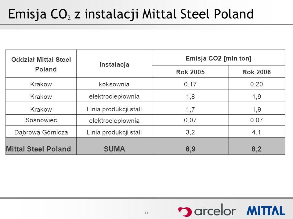 11 Emisja CO 2 z instalacji Mittal Steel Poland Oddział Mittal Steel Poland Instalacja Emisja CO2 [mln ton] Rok 2005 Rok 2006 Krakow koksownia 0,170,2