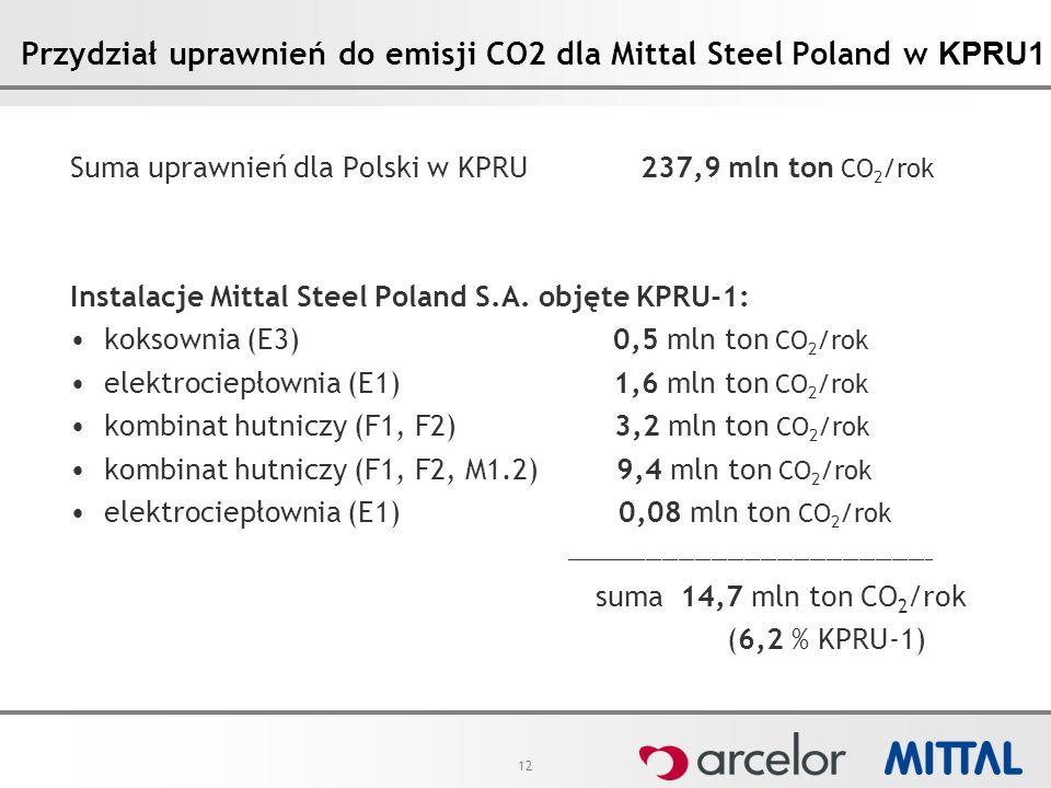 12 Przydział uprawnień do emisji CO2 dla Mittal Steel Poland w KPRU1 Suma uprawnień dla Polski w KPRU 237,9 mln ton CO 2 /rok Instalacje Mittal Steel Poland S.A.