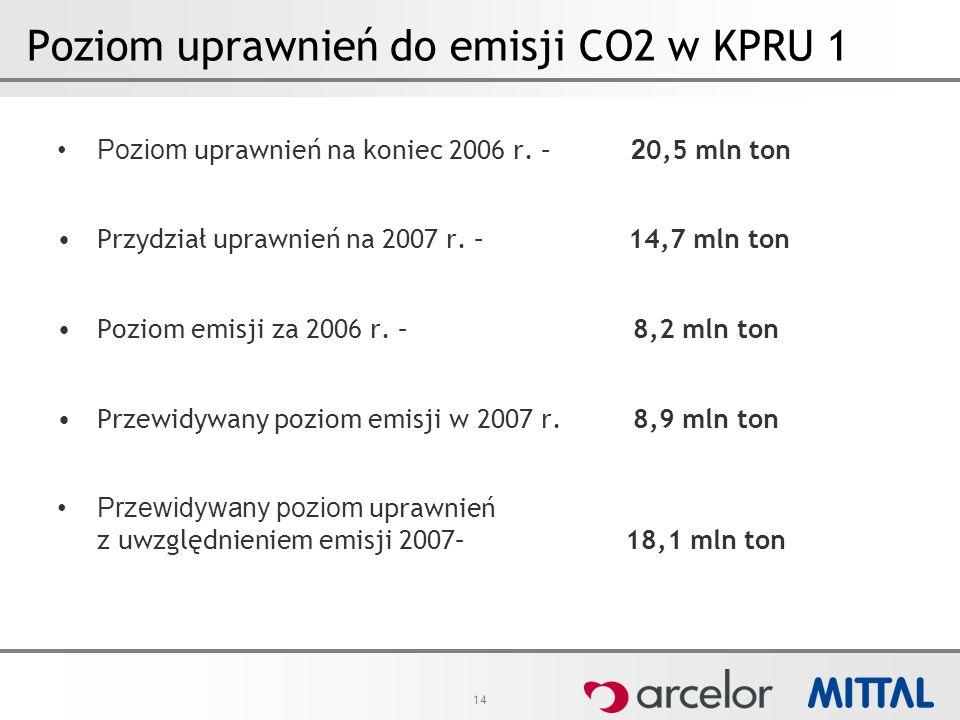 14 Poziom uprawnień do emisji CO2 w KPRU 1 Poziom uprawnień na koniec 2006 r. – 2 0,5 mln ton Przydział uprawnień na 2007 r. – 14,7 mln ton Poziom emi