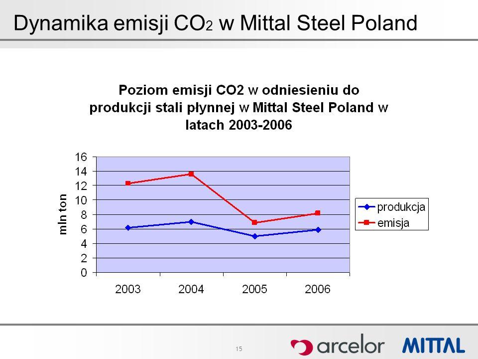 15 Dynamika emisji CO 2 w Mittal Steel Poland