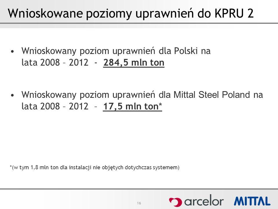 16 Wnioskowane poziomy uprawnień do KPRU 2 Wnioskowany poziom uprawnień dla Polski na lata 2008 – 2012 - 284,5 mln ton Wnioskowany poziom uprawnień dla Mittal Steel Poland na lata 2008 – 2012 – 17,5 mln ton* *(w tym 1,8 mln ton dla instalacji nie objętych dotychczas systemem)