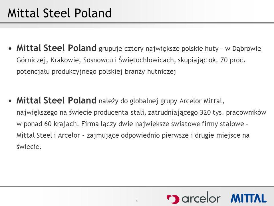 2 Mittal Steel Poland Mittal Steel Poland grupuje cztery największe polskie huty – w Dąbrowie Górniczej, Krakowie, Sosnowcu i Świętochłowicach, skupiając ok.