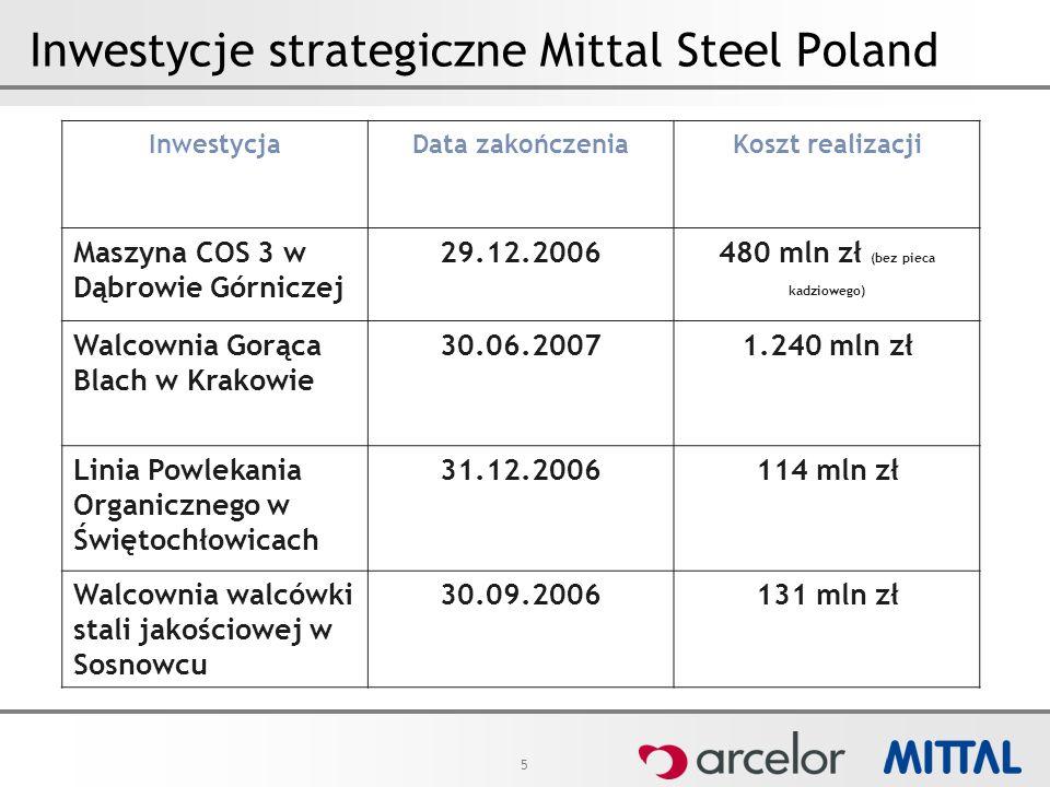 5 Inwestycje strategiczne Mittal Steel Poland InwestycjaData zakończeniaKoszt realizacji Maszyna COS 3 w Dąbrowie Górniczej 29.12.2006480 mln zł (bez