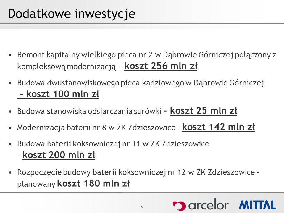 6 Dodatkowe inwestycje Remont kapitalny wielkiego pieca nr 2 w Dąbrowie Górniczej połączony z kompleksową modernizacją – koszt 256 mln zł Budowa dwust
