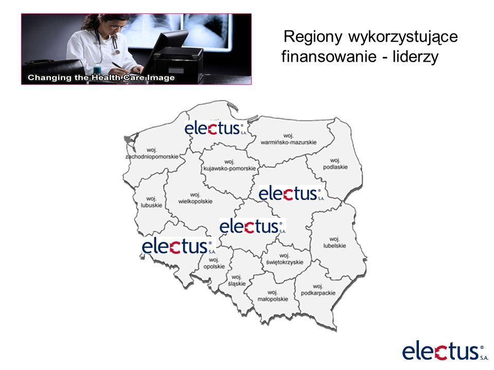 Regiony wykorzystujące finansowanie - liderzy