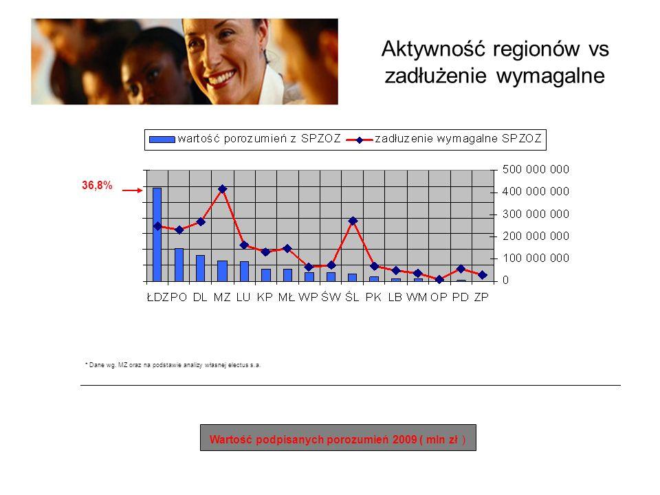 Aktywność regionów vs zadłużenie wymagalne Wartość podpisanych porozumień 2009 ( mln zł ) 36,8% * Dane wg.