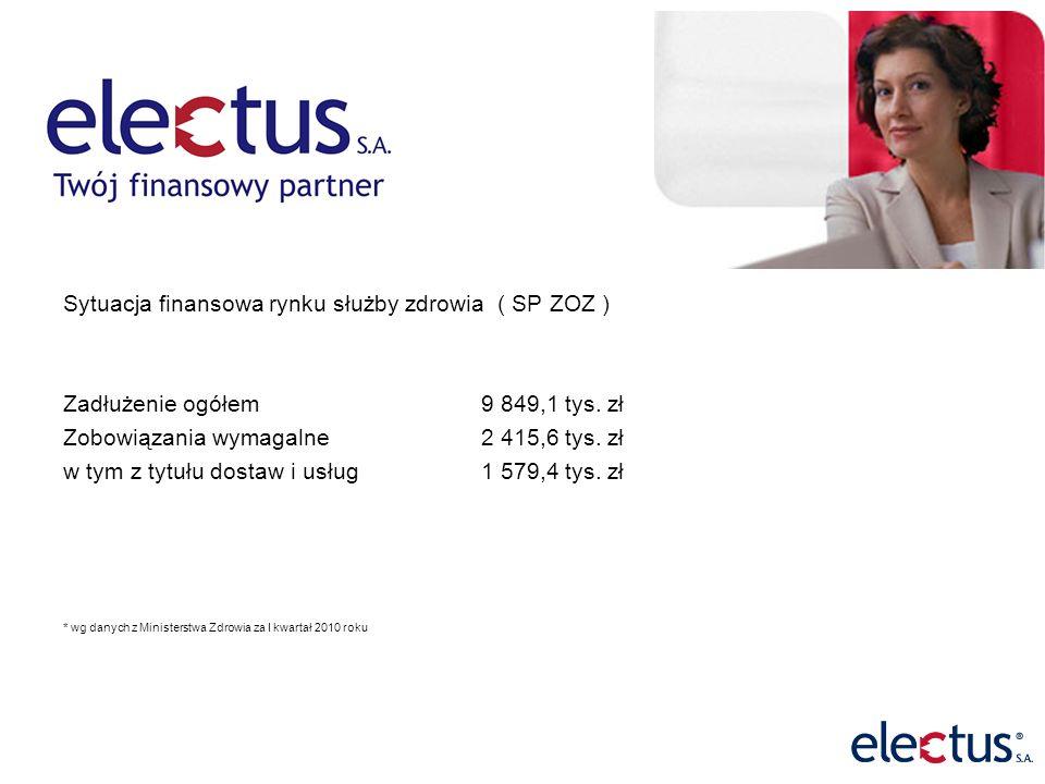 Sytuacja finansowa rynku służby zdrowia ( SP ZOZ ) Zadłużenie ogółem 9 849,1 tys.