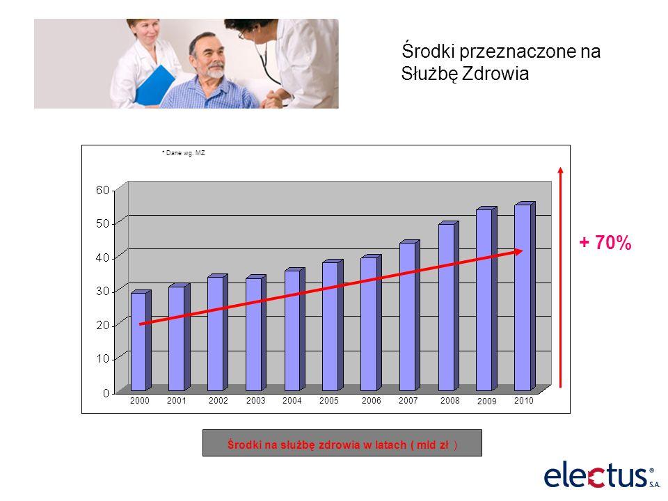 Środki przeznaczone na Służbę Zdrowia + 70% 200020012002200320042005200620072008 Środki na służbę zdrowia w latach ( mld zł ) * Dane wg.