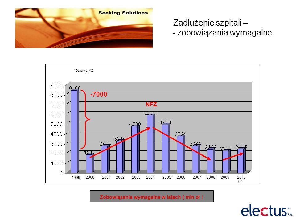 Całkowite zadłużenie SP ZOZ Całkowite zadłużenie w latach ( mln zł ) 200420052006200720082009 * Dane wg.