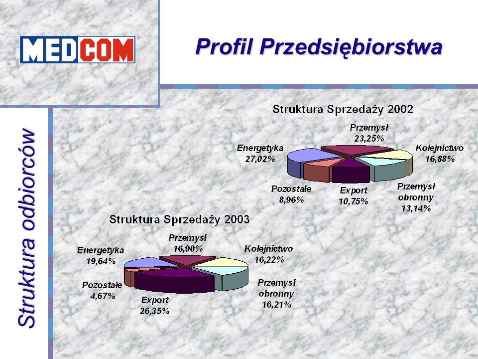 Struktura odbiorców Profil Przedsiębiorstwa