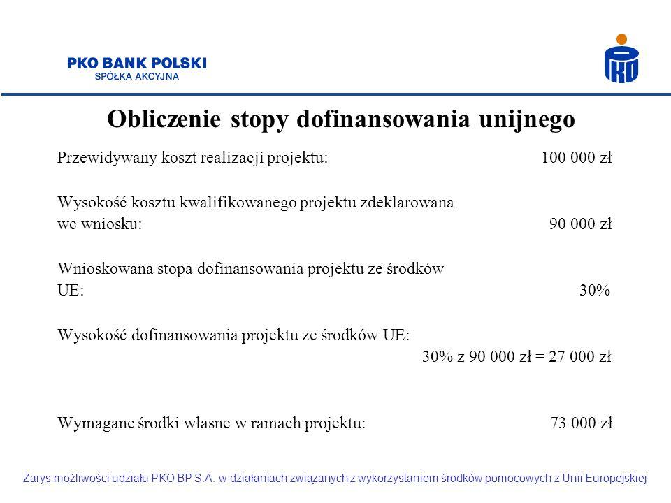Obliczenie stopy dofinansowania unijnego Przewidywany koszt realizacji projektu: 100 000 zł Wysokość kosztu kwalifikowanego projektu zdeklarowana we wniosku: 90 000 zł Wnioskowana stopa dofinansowania projektu ze środków UE: 30% Wysokość dofinansowania projektu ze środków UE: 30% z 90 000 zł = 27 000 zł Wymagane środki własne w ramach projektu: 73 000 zł Zarys możliwości udziału PKO BP S.A.
