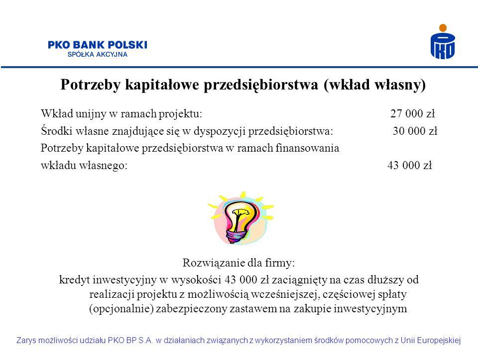 Potrzeby kapitałowe przedsiębiorstwa (wkład własny) Wkład unijny w ramach projektu: 27 000 zł Środki własne znajdujące się w dyspozycji przedsiębiorstwa: 30 000 zł Potrzeby kapitałowe przedsiębiorstwa w ramach finansowania wkładu własnego: 43 000 zł Rozwiązanie dla firmy: kredyt inwestycyjny w wysokości 43 000 zł zaciągnięty na czas dłuższy od realizacji projektu z możliwością wcześniejszej, częściowej spłaty (opcjonalnie) zabezpieczony zastawem na zakupie inwestycyjnym Zarys możliwości udziału PKO BP S.A.