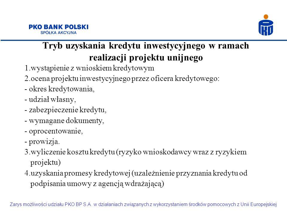 Tryb uzyskania kredytu inwestycyjnego w ramach realizacji projektu unijnego 1.wystąpienie z wnioskiem kredytowym 2.ocena projektu inwestycyjnego przez oficera kredytowego: - okres kredytowania, - udział własny, - zabezpieczenie kredytu, - wymagane dokumenty, - oprocentowanie, - prowizja.