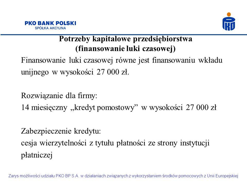 Potrzeby kapitałowe przedsiębiorstwa (finansowanie luki czasowej) Finansowanie luki czasowej równe jest finansowaniu wkładu unijnego w wysokości 27 000 zł.