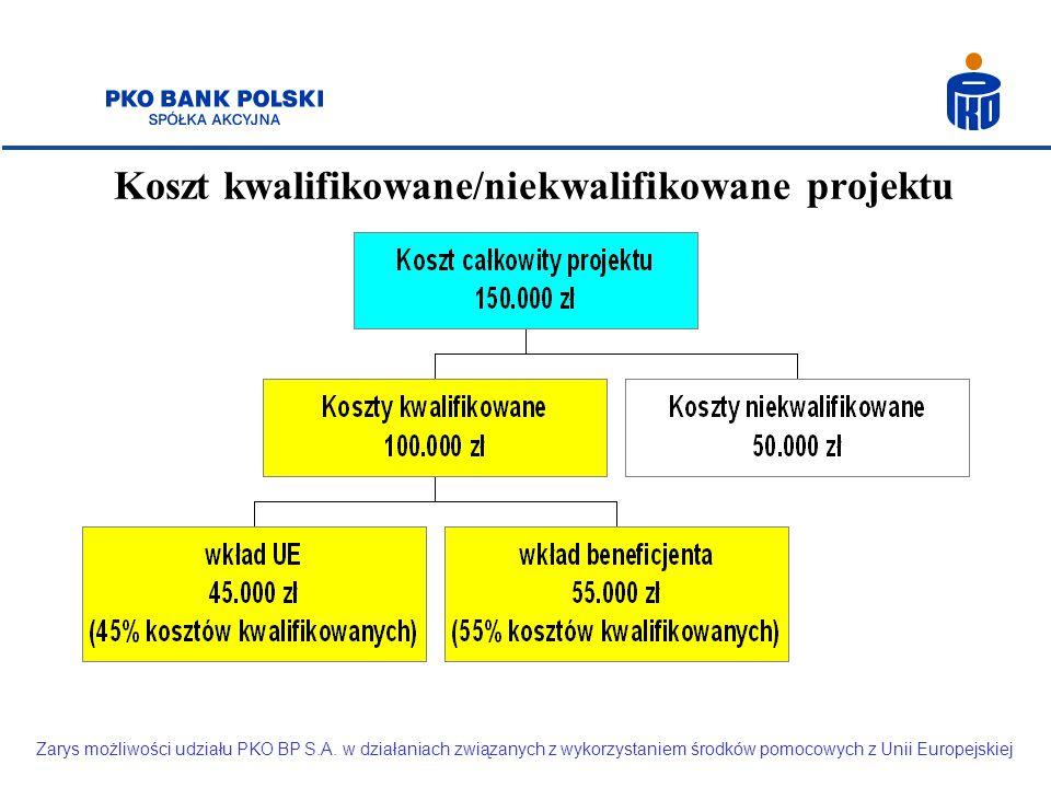 Koszt kwalifikowane/niekwalifikowane projektu Zarys możliwości udziału PKO BP S.A. w działaniach związanych z wykorzystaniem środków pomocowych z Unii
