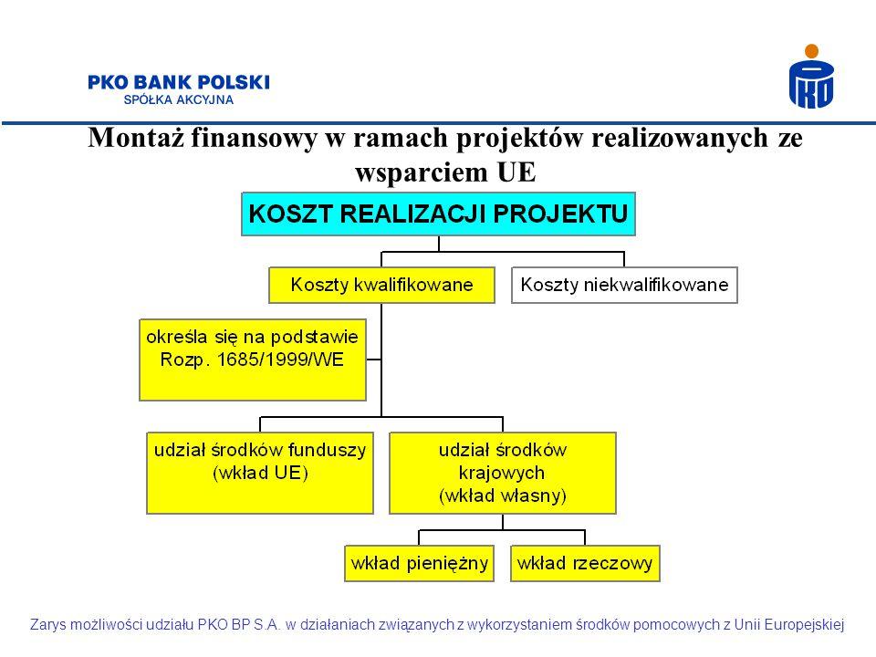 Montaż finansowy w ramach projektów realizowanych ze wsparciem UE Zarys możliwości udziału PKO BP S.A. w działaniach związanych z wykorzystaniem środk