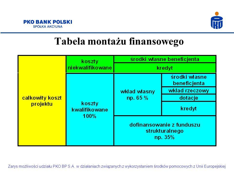 Tabela montażu finansowego Zarys możliwości udziału PKO BP S.A. w działaniach związanych z wykorzystaniem środków pomocowych z Unii Europejskiej