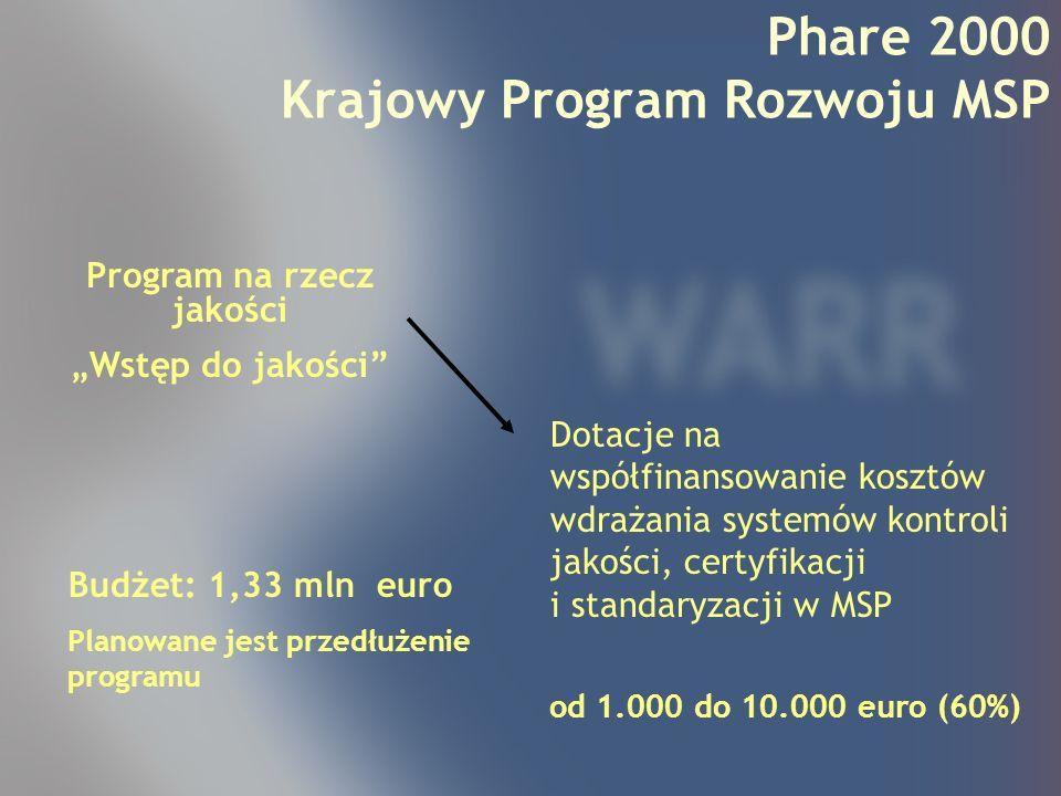 Program Wstęp do jakości Przygotowanie do działania na rynku europejskim Innowacje i technologie dla rozwoju przedsiębiorstw Phare 2000 Krajowy Program Rozwoju MSP Planowane jest przedłużenie programu.