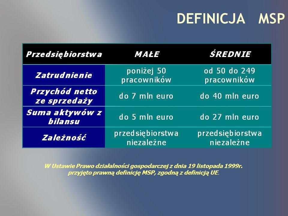 KRYTERIA PODSTAWOWE: przynależność do sektora MSP siedziba na terytorium Polski wiarygodność przedsiębiorcy zdolność do finansowania projektu KRYTERIA DODATKOWE: zależnie od programu dotacji Phare 2000 i 2001 PROGRAMY KRAJOWE - POTECJALNI BENEFICJENCI