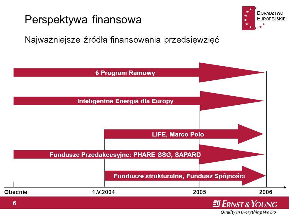 D ORADZTWO E UROPEJSKIE 6 Najważniejsze źródła finansowania przedsięwzięć Perspektywa finansowa Obecnie1.V.200420062005 LIFE, Marco Polo Fundusze strukturalne, Fundusz Spójności Fundusze Przedakcesyjne: PHARE SSG, SAPARD 6 Program Ramowy Inteligentna Energia dla Europy